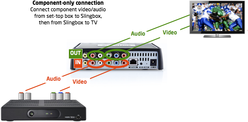 Connecting component passthrough cables to a Slingbox M1
