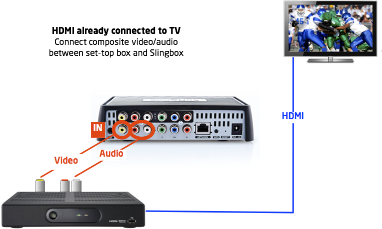 Connecting component cables to a Slingbox M1 with an existing HDMI connection