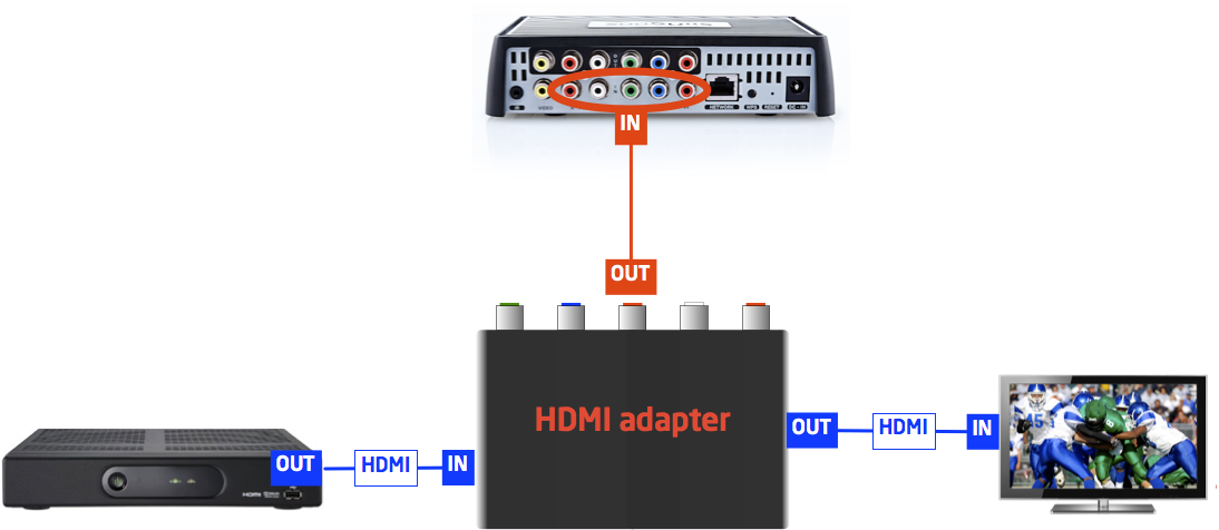 HDMI/component adapter cabling